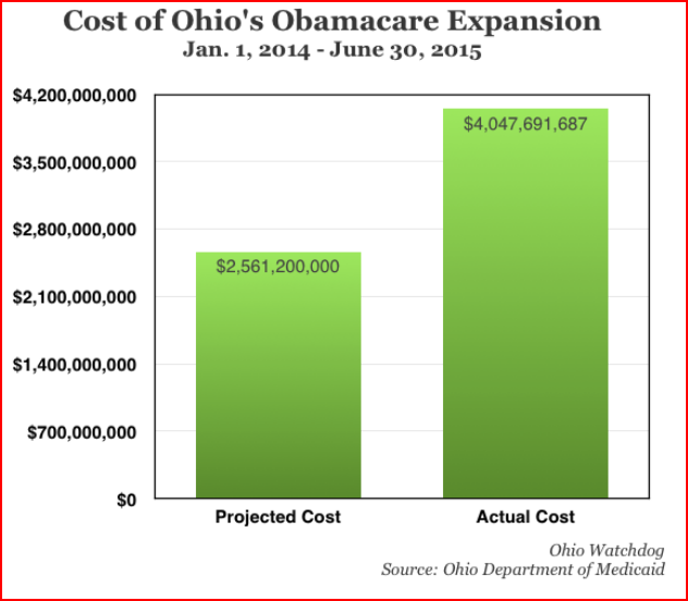 Medicaid Exp Ohio