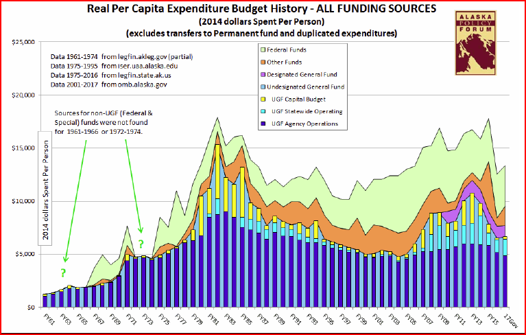 budget real per capita expenditure history ALL FUNDING SOURCES